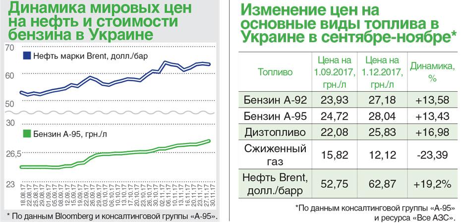 Как менялись цены на нефть и бензин
