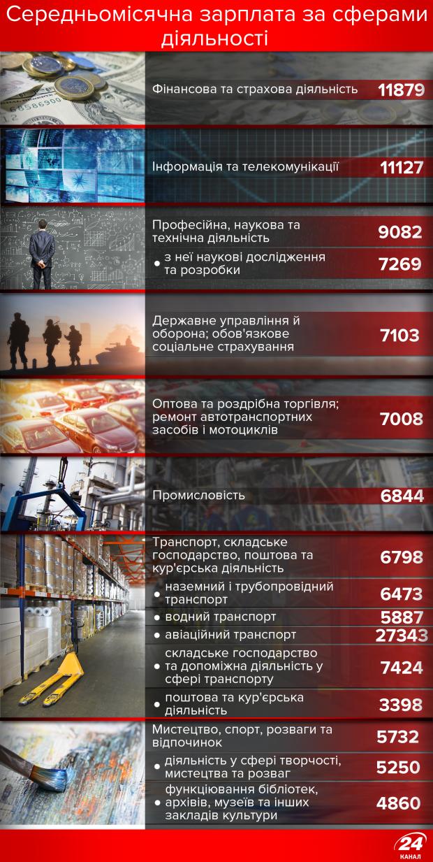 Самые высокие зарплаты в Украине