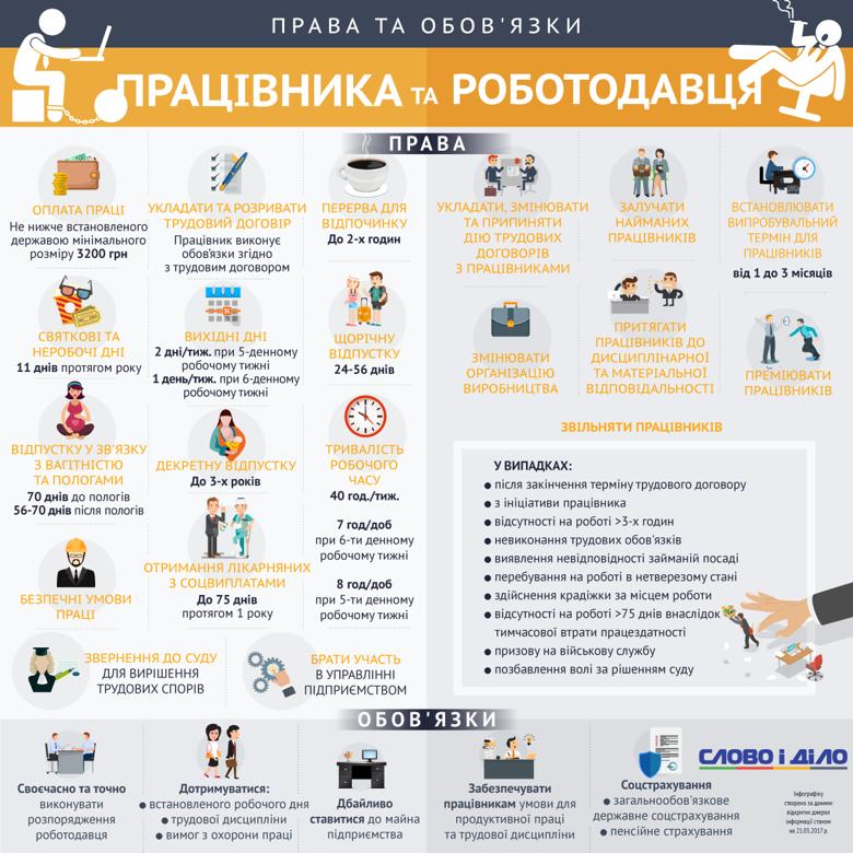 Права и обязанности работодателя и работника