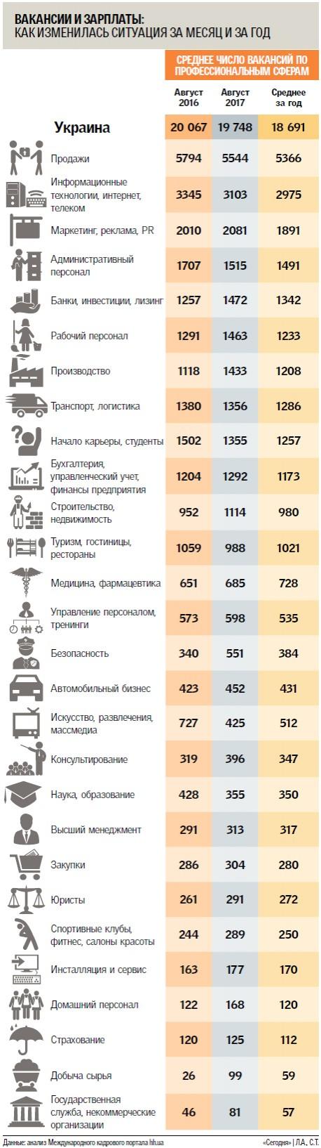 Вакансии и зарплаты в Украине