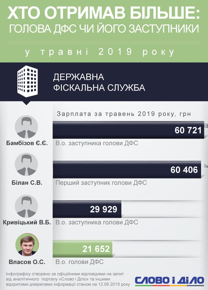 Зарплата главы ГФС и его заместителей