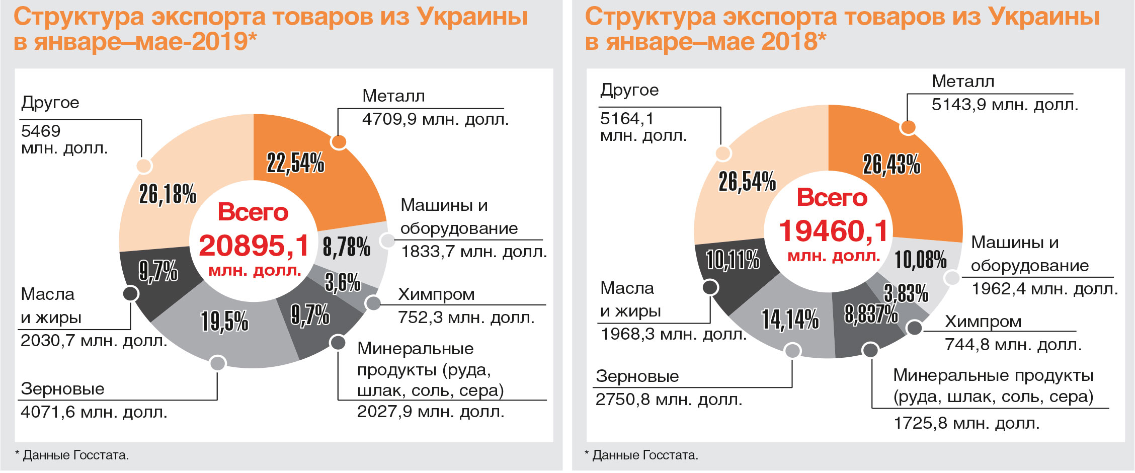 Экспорт товаров из Украины