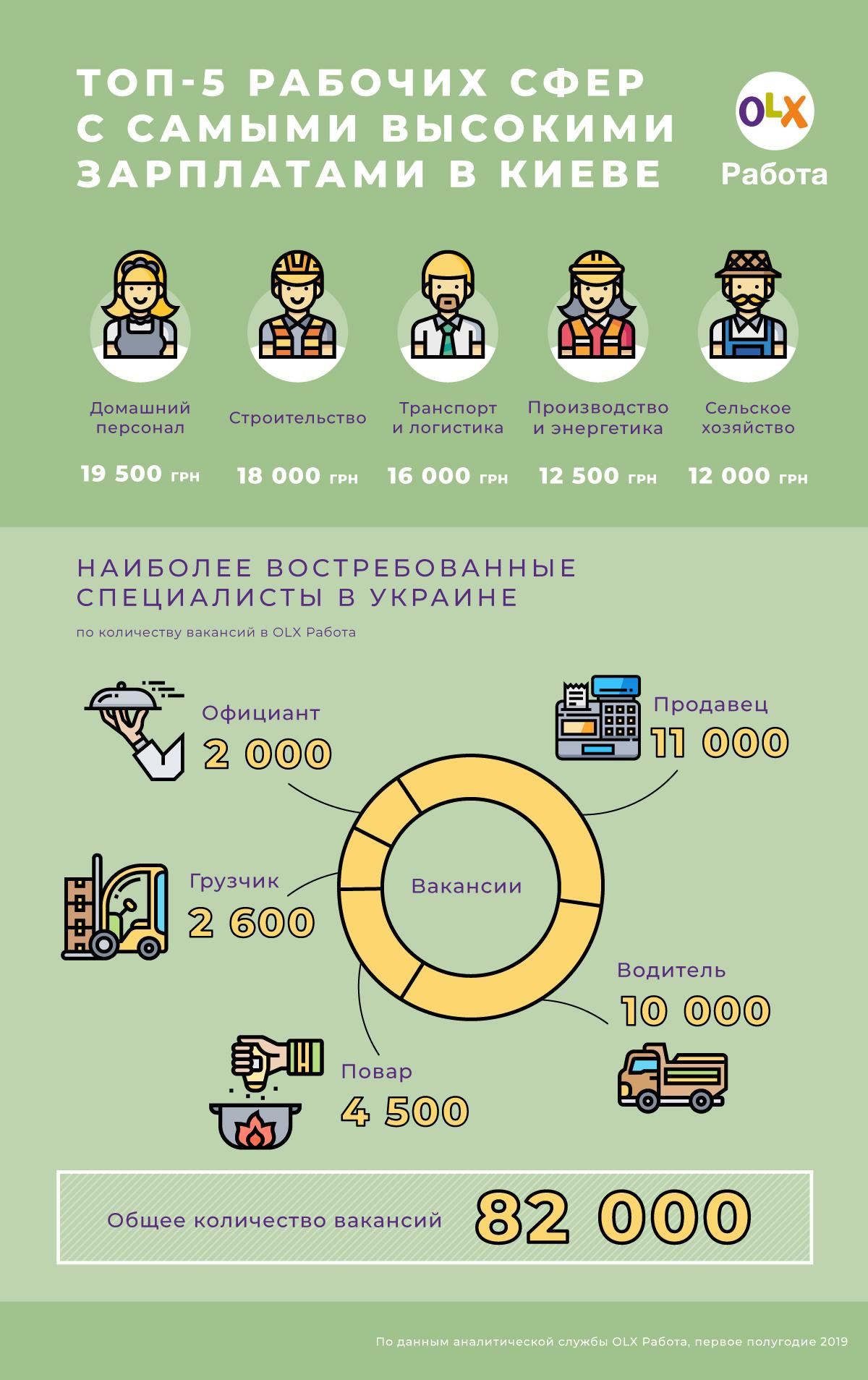 Каких работников не хватает в Украине