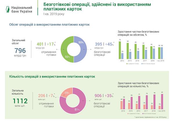 Инфографика НБКУ