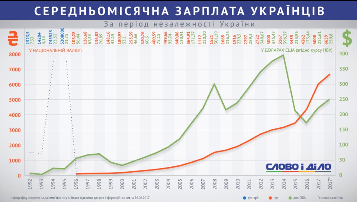 Средний уровень зарплаты в Украине