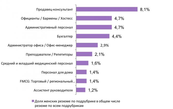 ТОП-10 самых популярных профессий среди женщин