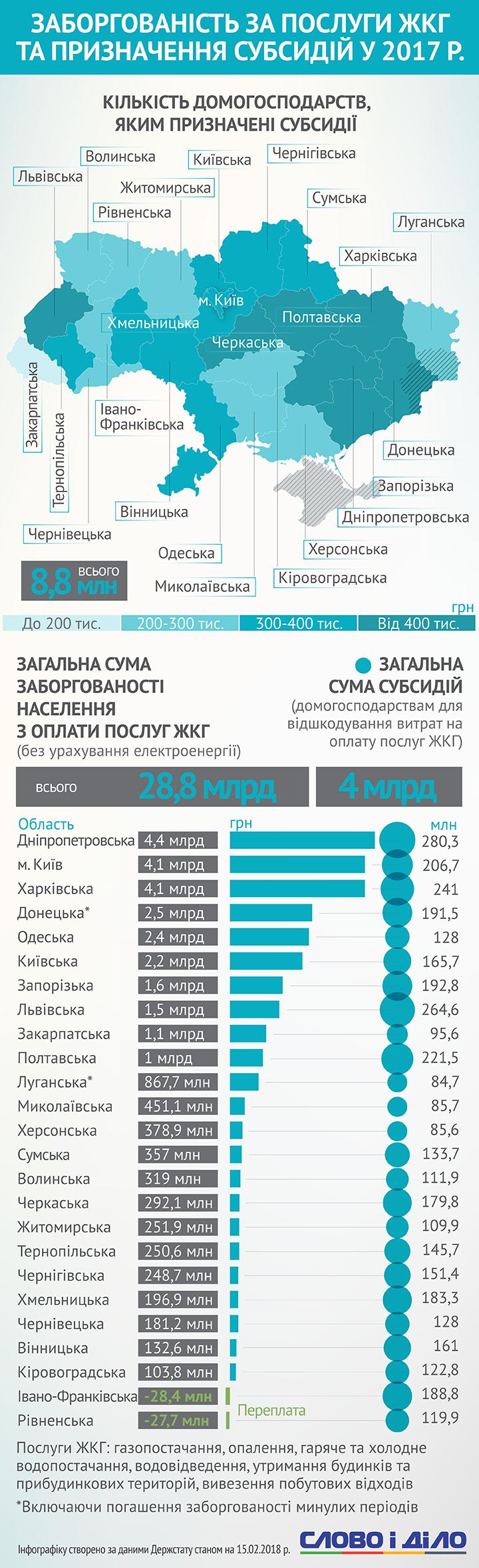 Сколько задолжали украинцы