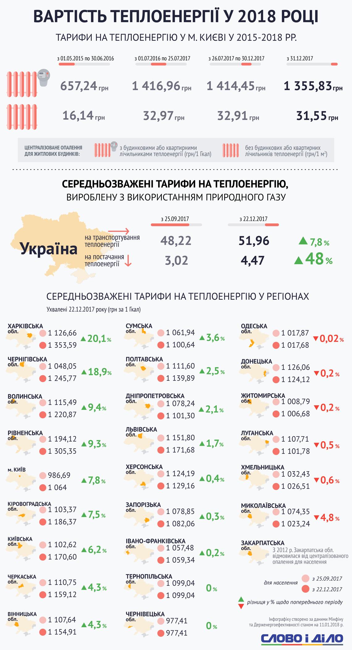 Стоимость отопления в разных регионах Украины-2018