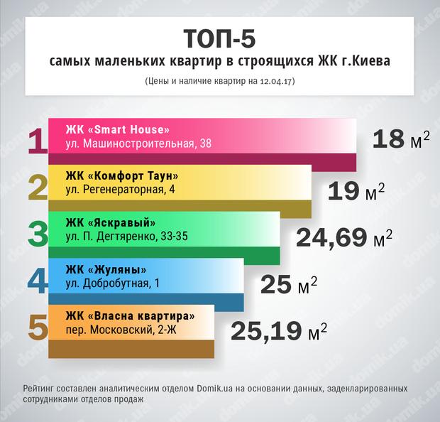ТОП самых маленьких квартир в новостройках Киева