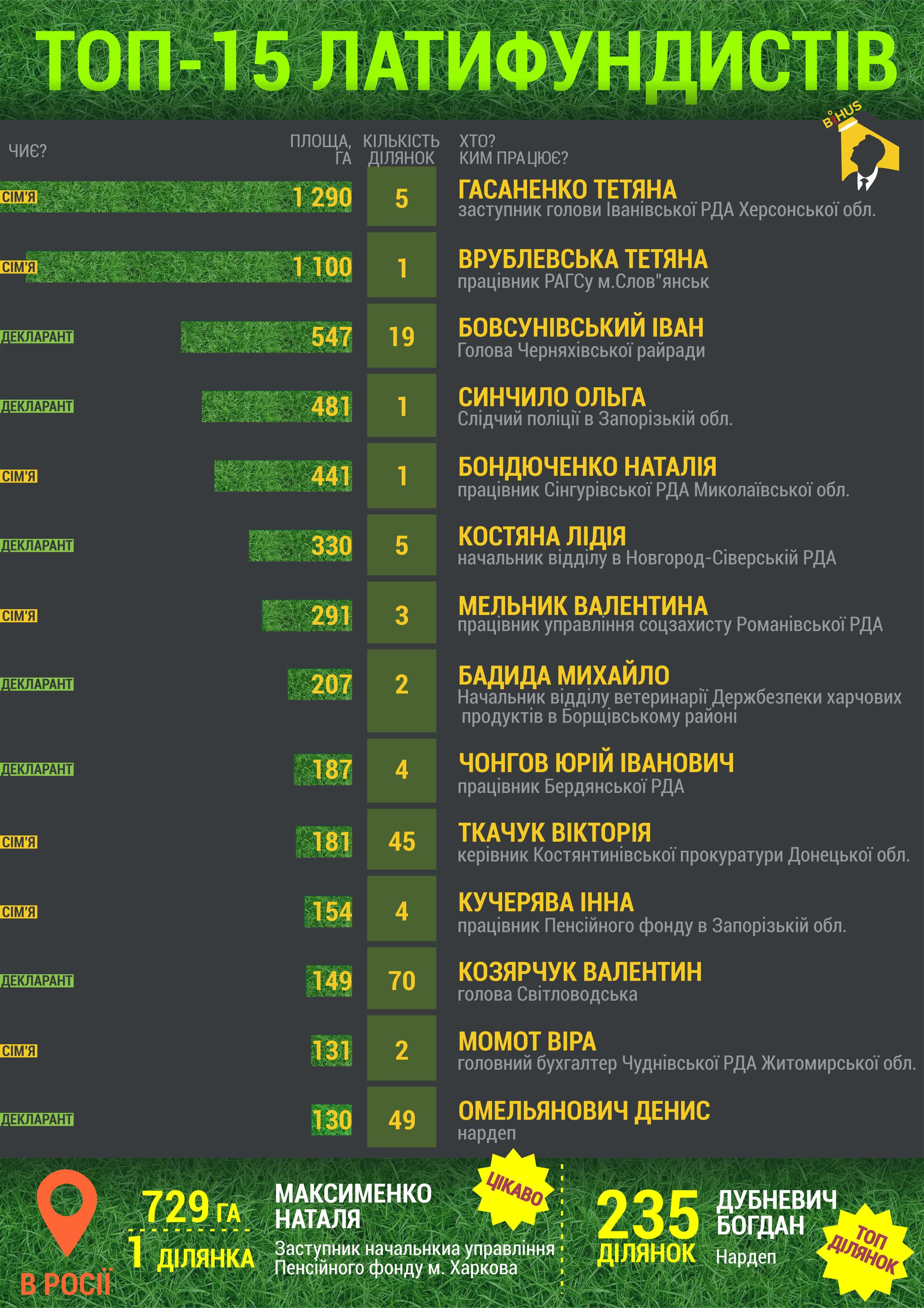 Самые крупные землевладельцы-чиновники Украины