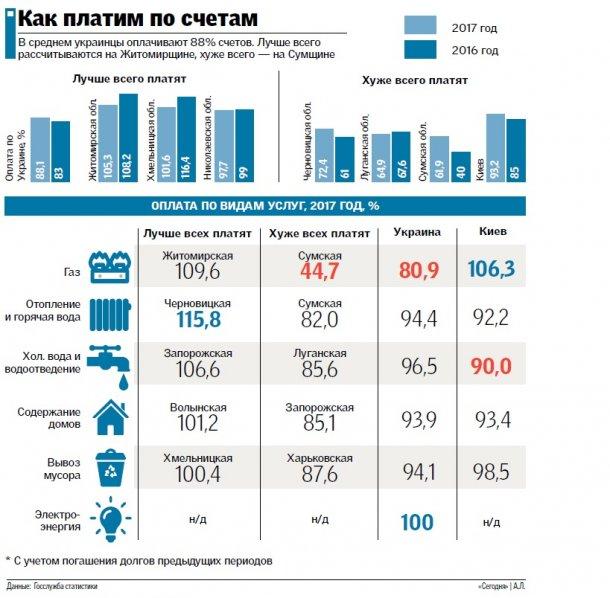 Как платят по счетам украинцы