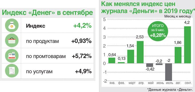 Как менялся индекс цен