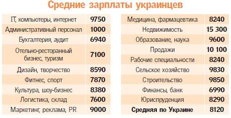 Средние зарплаты украинцев