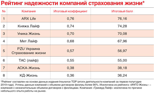 Рейтинг надежности компаний