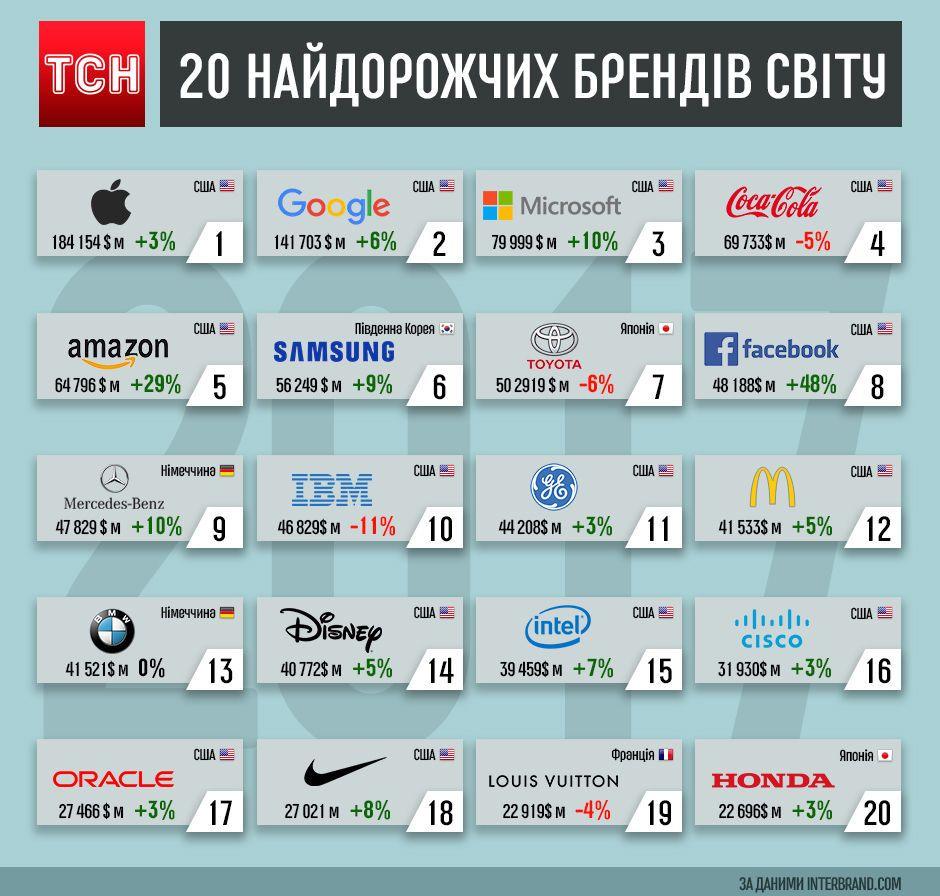 ТОП-20 самых дорогих брендов