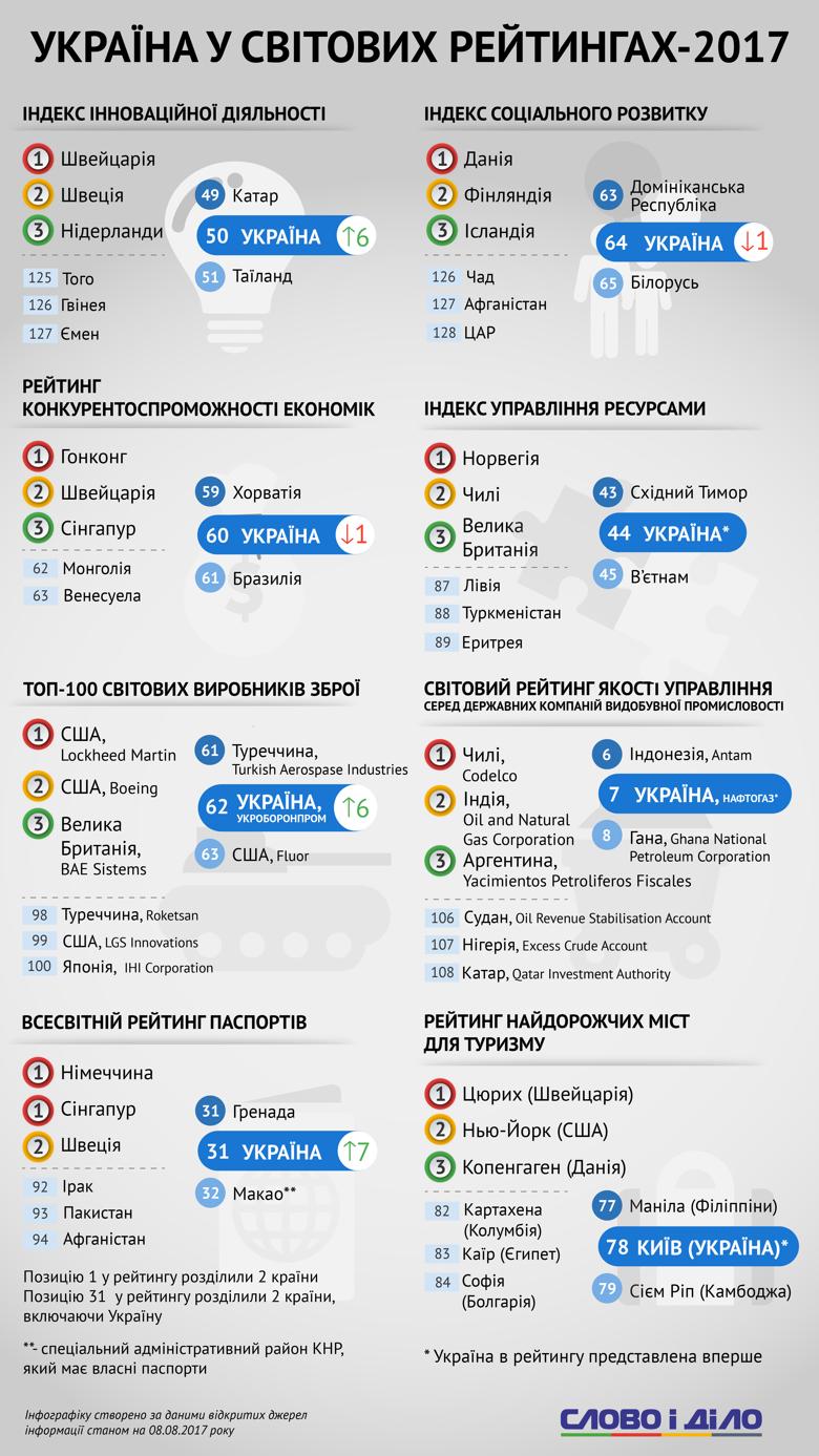 Украина в мировых рейтингах 2017