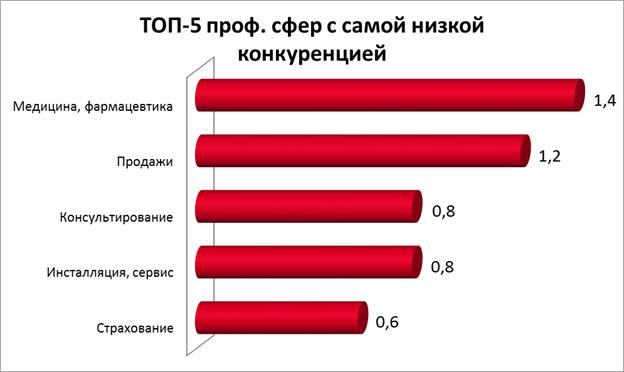 ТОП-5 профессиональных сфер с самой низкой конкуренцией