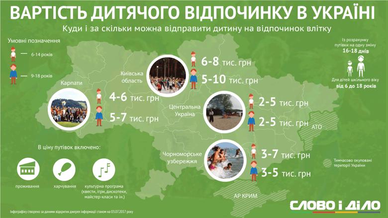 Стоимость детского отдыха в Украине
