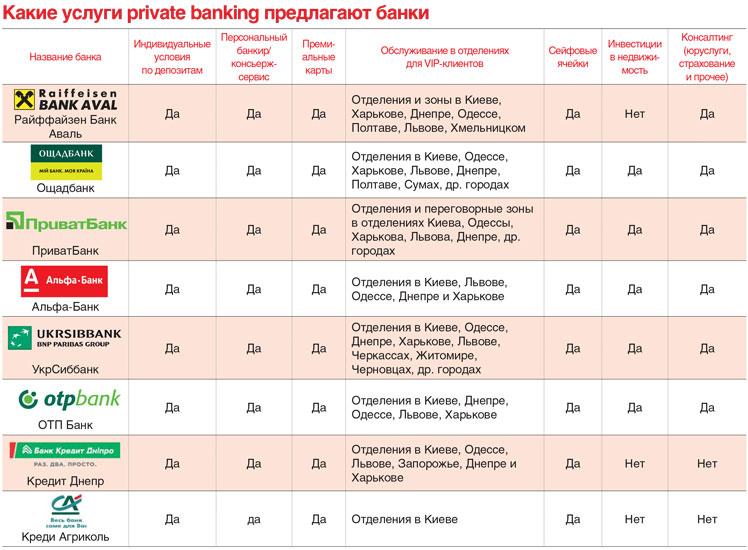 Какие услуги предлагают банки