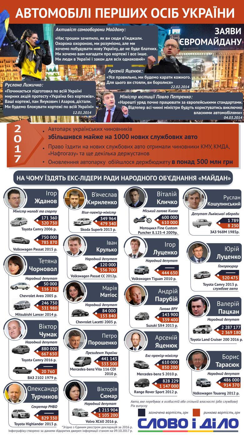 На чем ездят бывшие лидеры Евромайдана