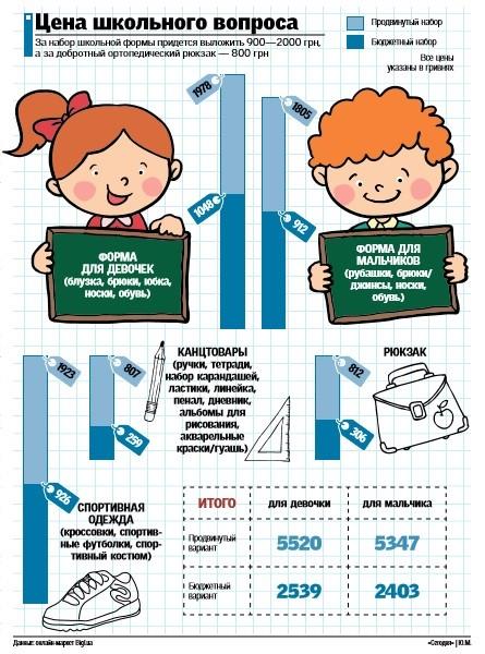 Стоимость сборов в школу для мальчиков и девочек
