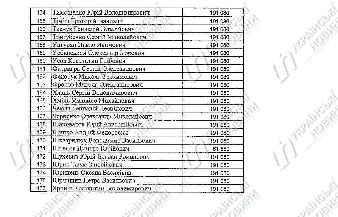 Список депутатов, получивших компенсацию