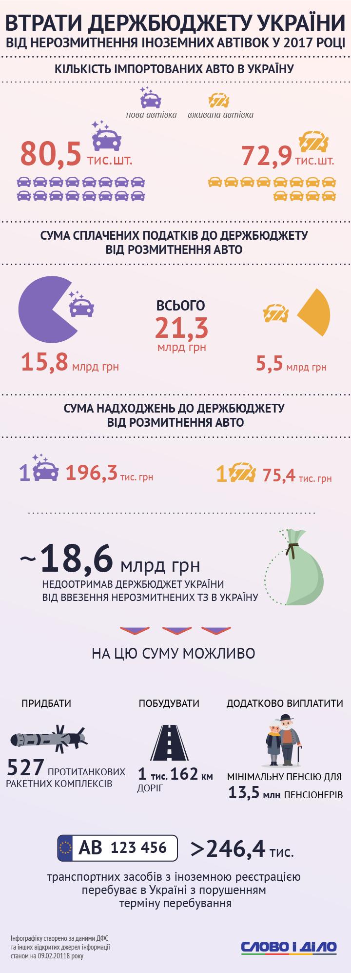 Сколько потерял бюджет Украины
