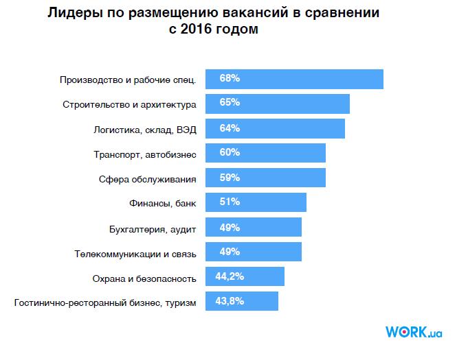 Лидеры по размещению вакансий в сравнении с 2016 годом