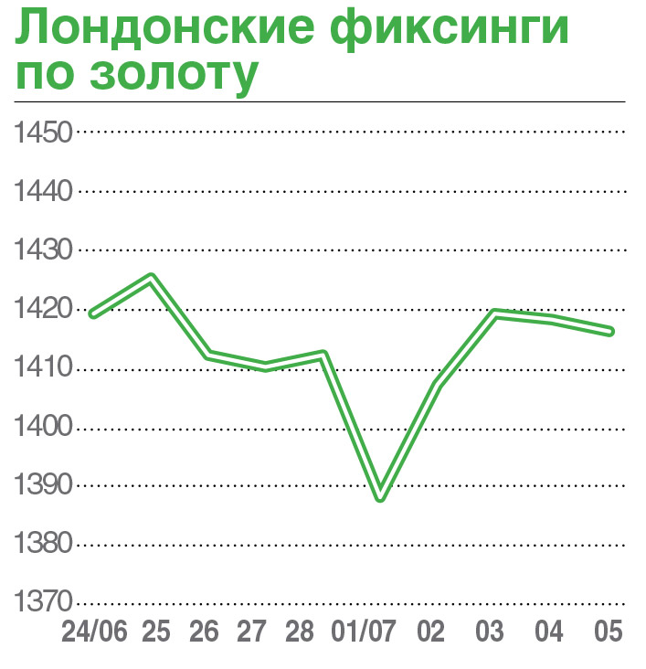 График цен на золото