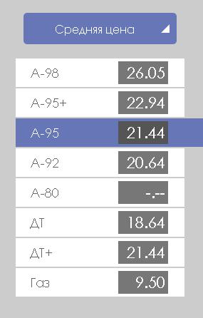 Средние цены на топливо на 13.07.2016, Днепропетровская область