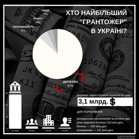 Кто в Украине самый большой