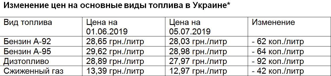 Изменение цен на топливо