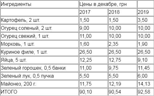 Как менялись цены