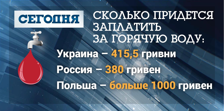 Стоимость горячей воды в Украине, России, Польше и Беларуси