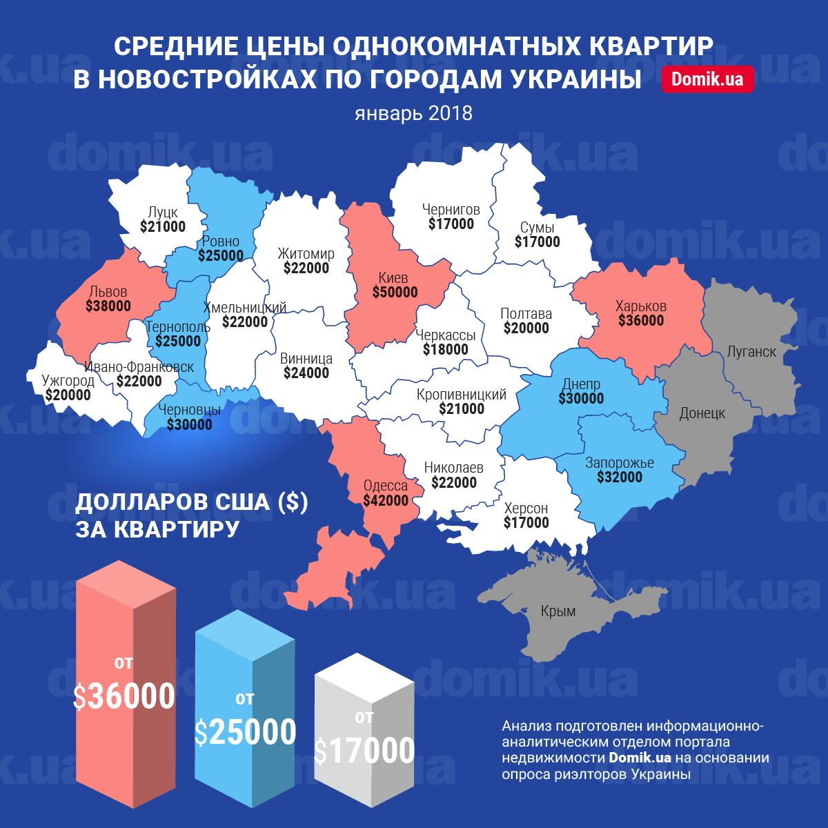 Средние цены однокомнатных квартир в новостройках Украины