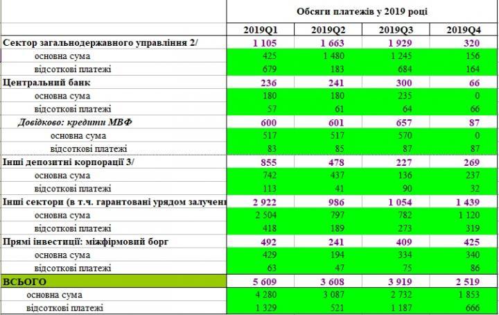 Внушительные цифры: Внешний долг Украины приближается к $115 млрд