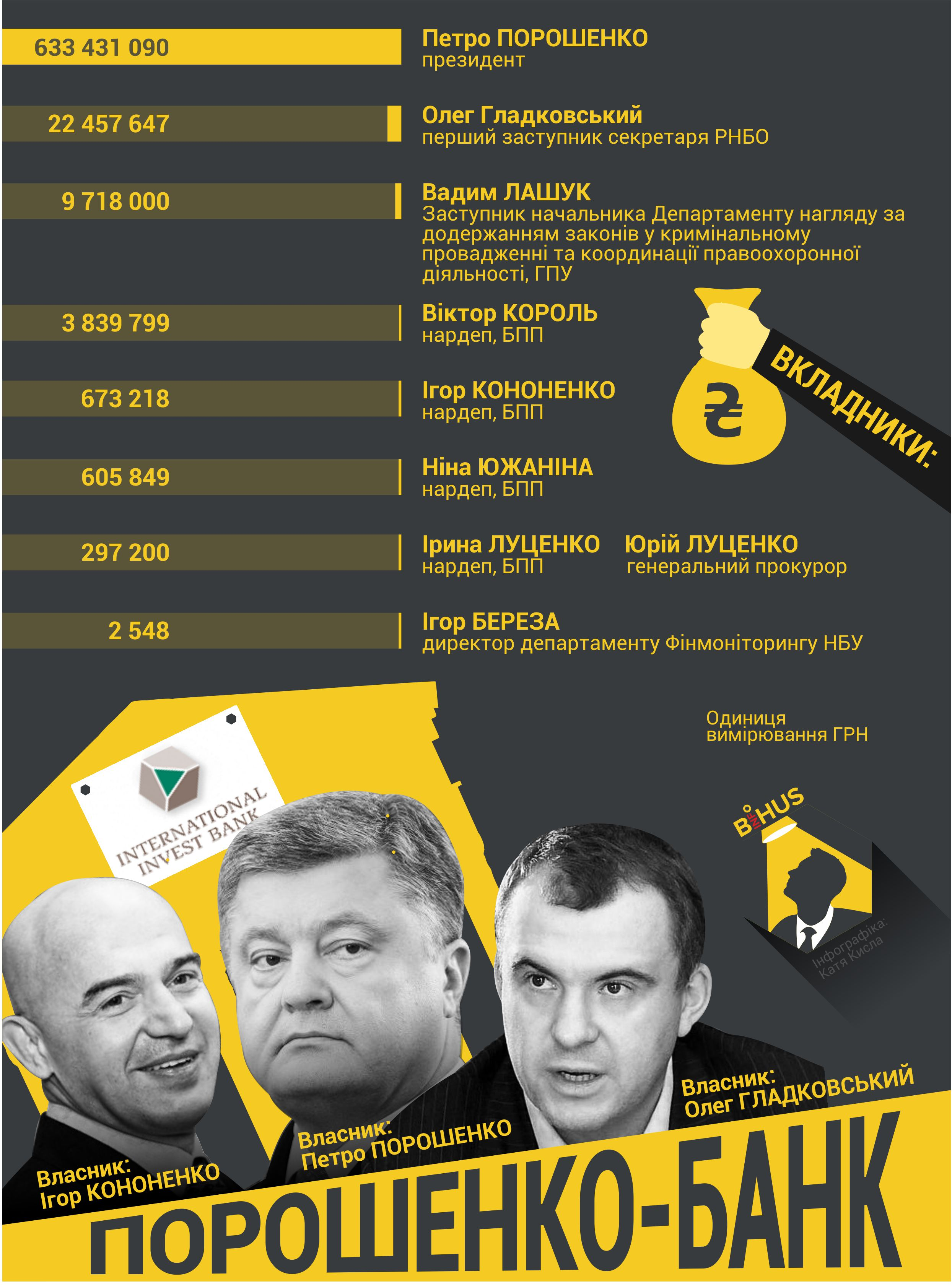 Кто из известных политиков и чиновников доверяет свои деньги МИБу
