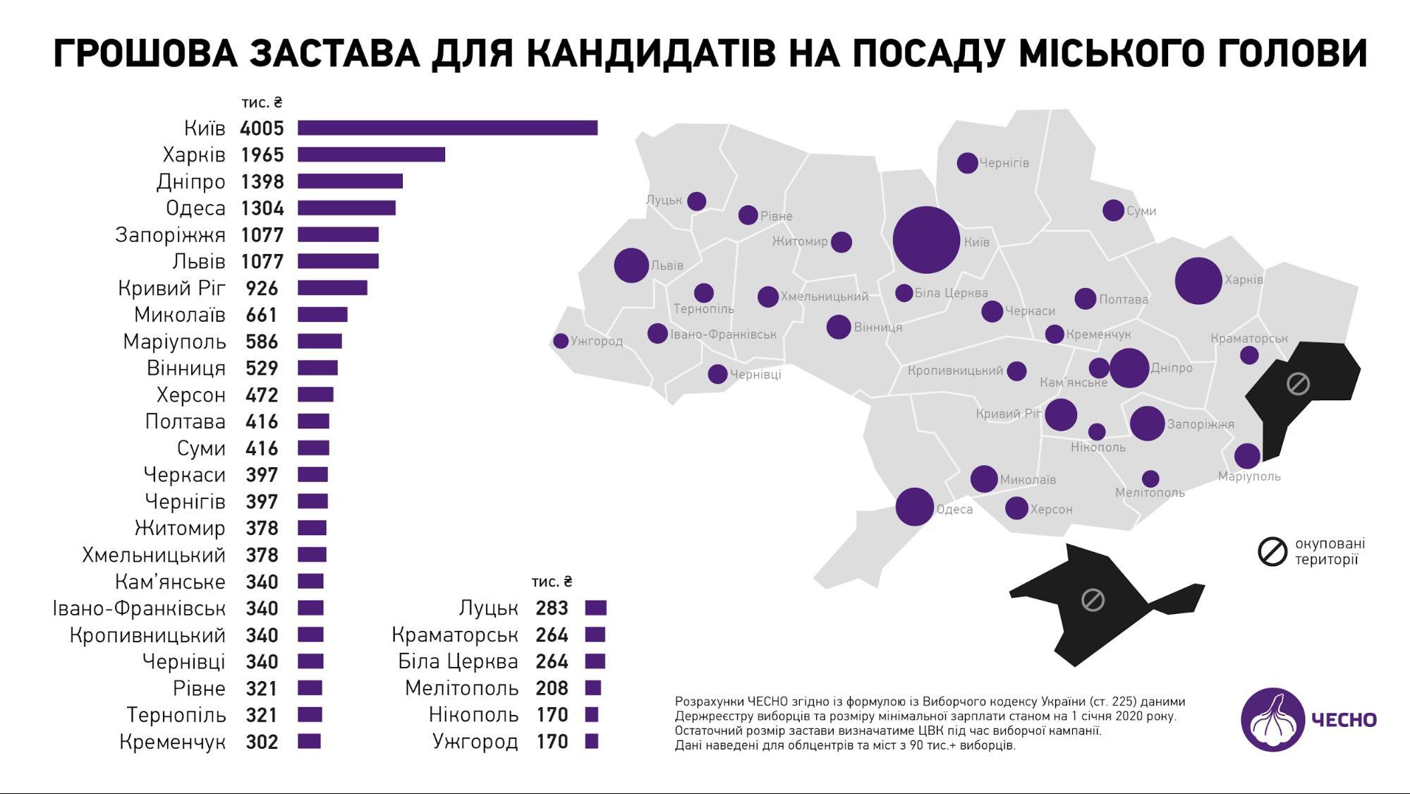 Рейтинг городов Украины