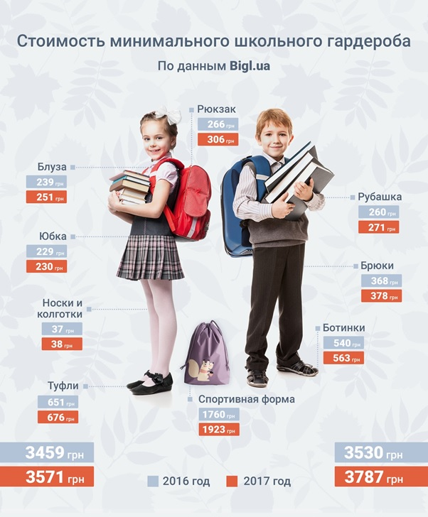 Стоимость минимального школьного гардероба