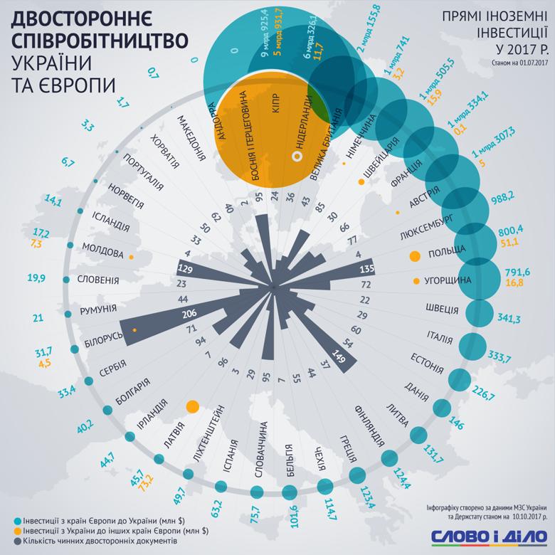 Двустороннее сотрудничество Украины и Европы