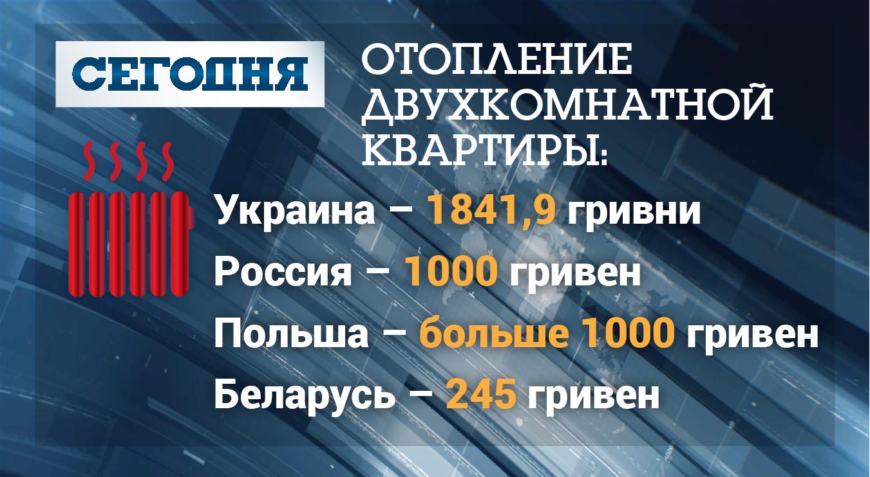 Стоимость отопления в Украине, России, Польше и Беларуси