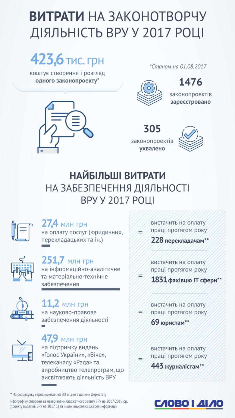 Траты на Верховную Раду в 2017 году