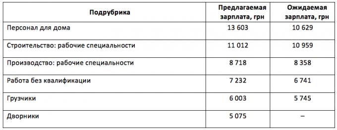 Зарплаты рабочим в Украине