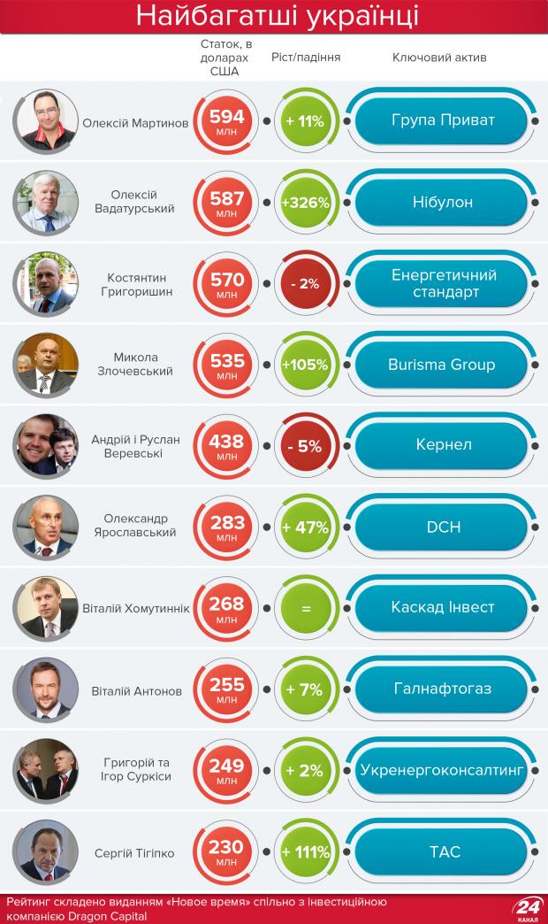 Самые богатые украинцы