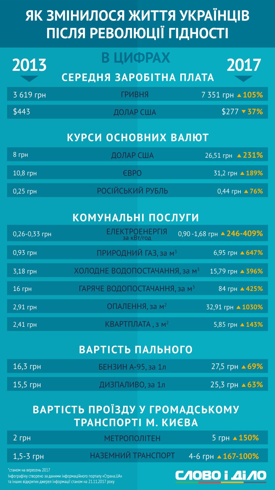 Как изменилась жизнь украинцев