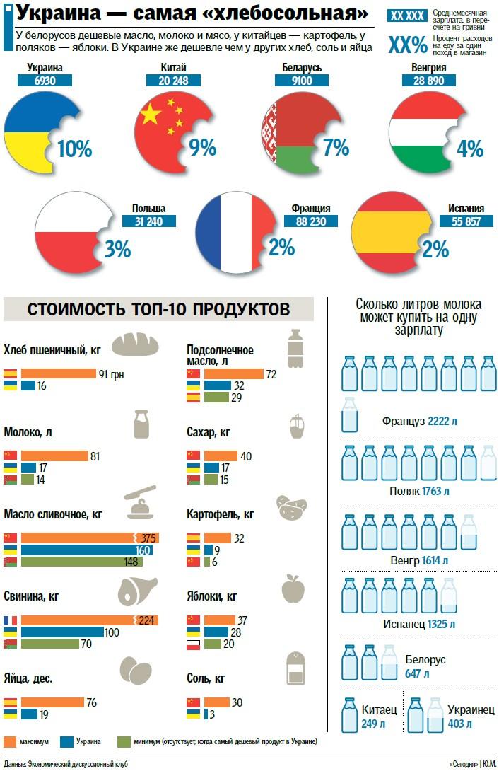 Стоимость ТОП-10 продуктов