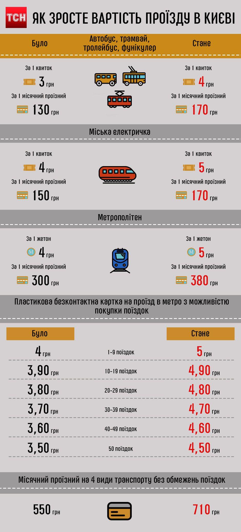 Как увеличится стоимость проезда в Киеве