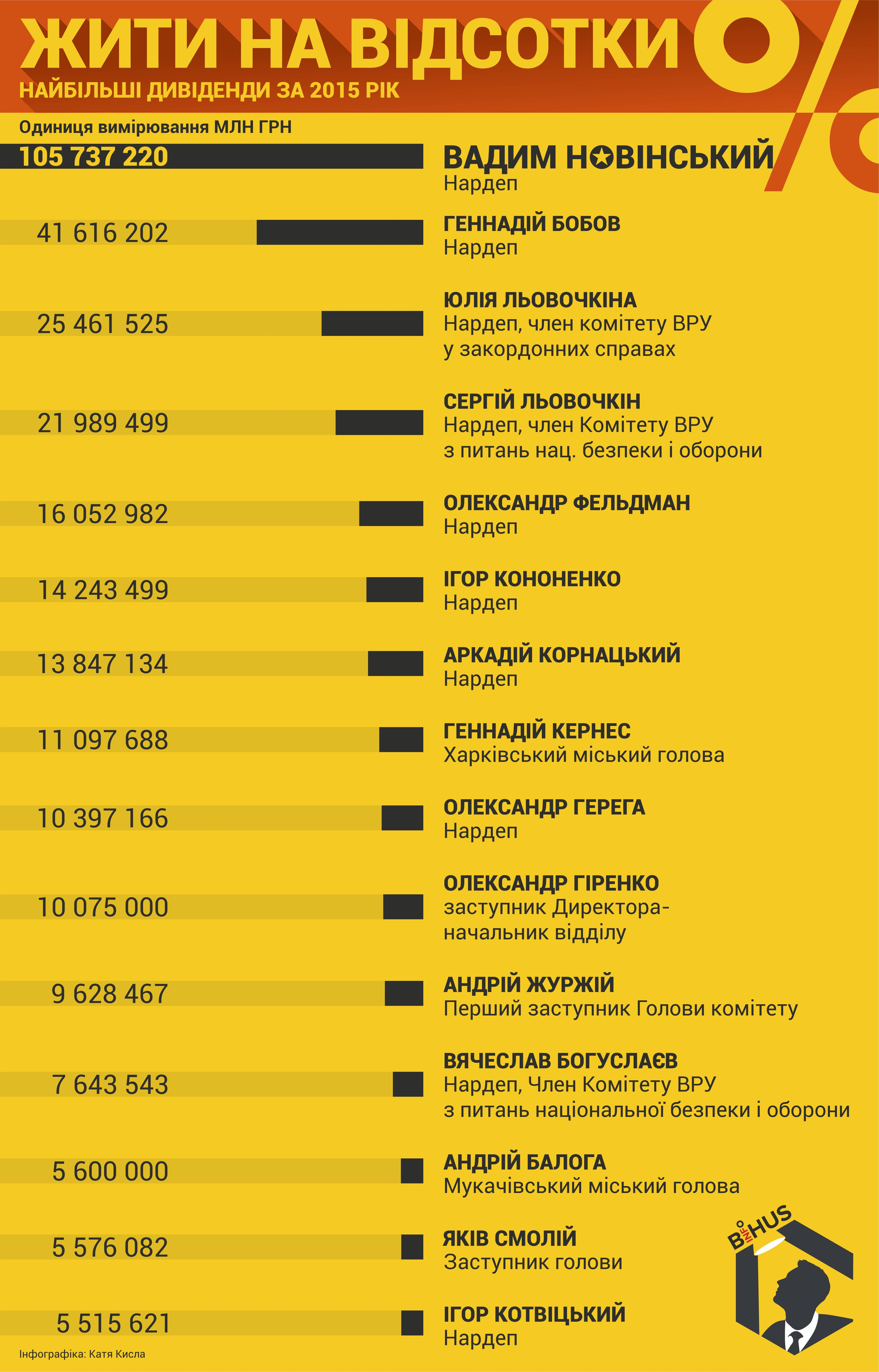 ТОП-15 чиновников, получивших самые большие дивиденды в 2015 году