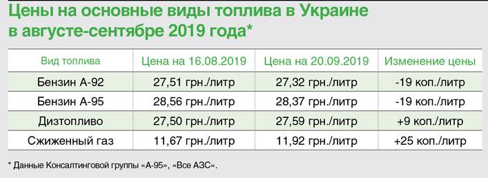Цены на основные виды топлива в Украине