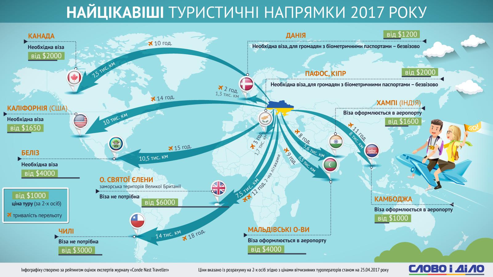 Самые интересные туристические направления в 2017 году